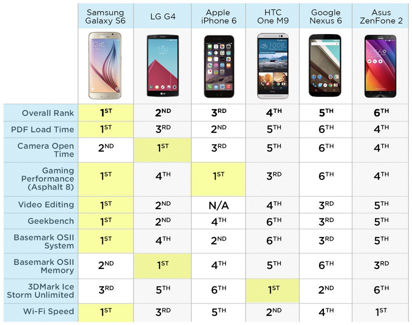 Samsung Galaxy S6 umileste iPhone 6 Google Nexus 6