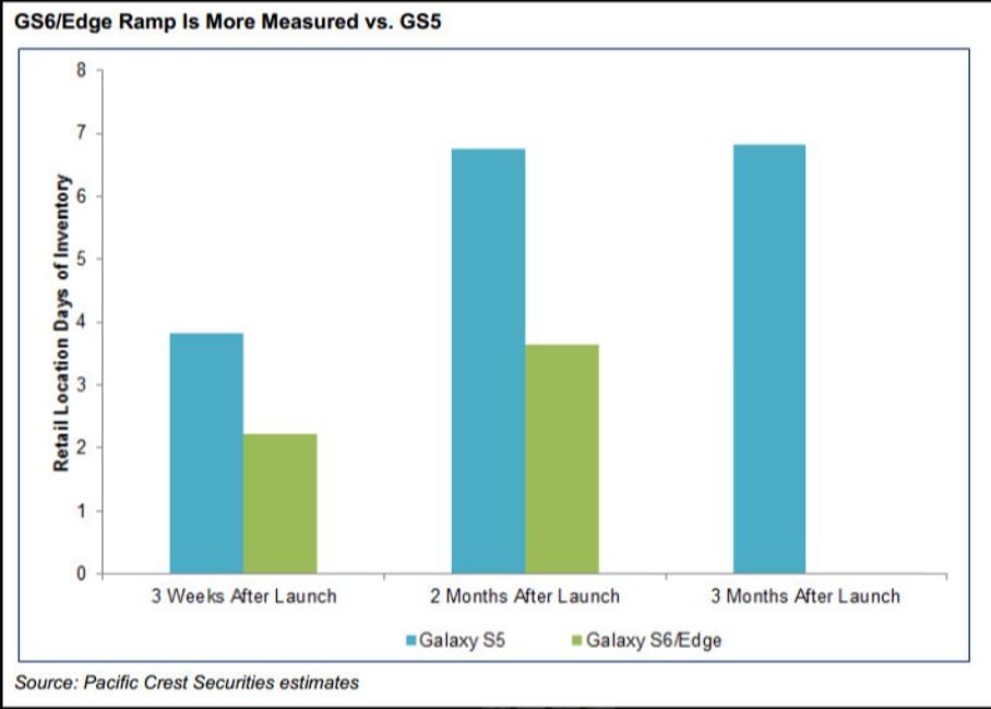 Samsung Galaxy S6 vanzari slabe