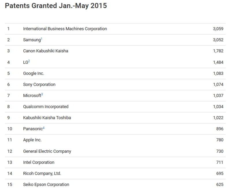 cele mai inovatoare companii 2014