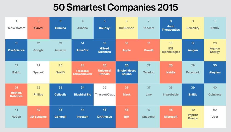 cele mai inteligente companii 2015