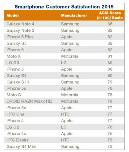iPhone sub Samsung