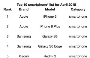 samsung galaxy s6 vanzari iphone 6