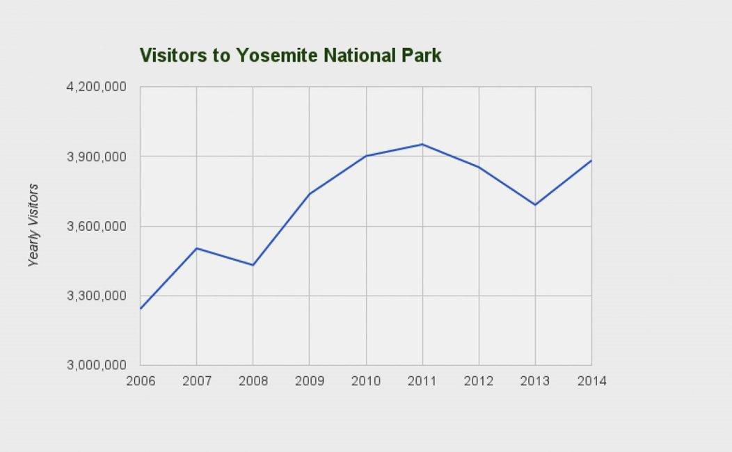 OS X Yosemite vizitatori parc
