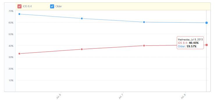 iOS 8.4 rata adoptie