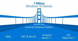 Microsoft Bridge Tool