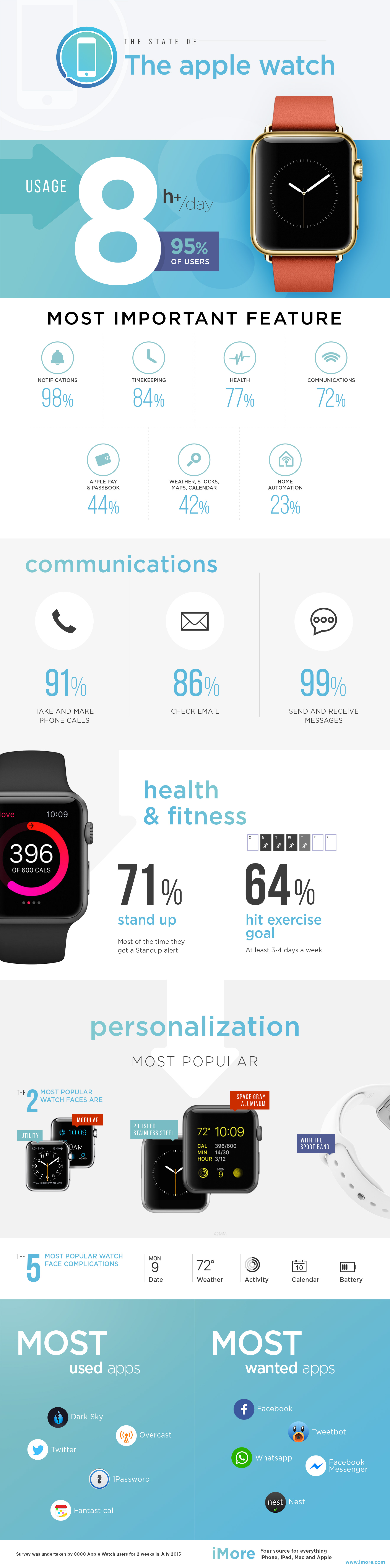 statistici folosire Apple Watch