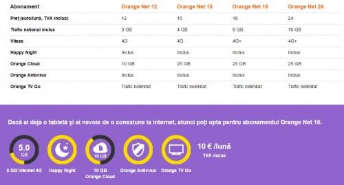 Abonament Orange Net