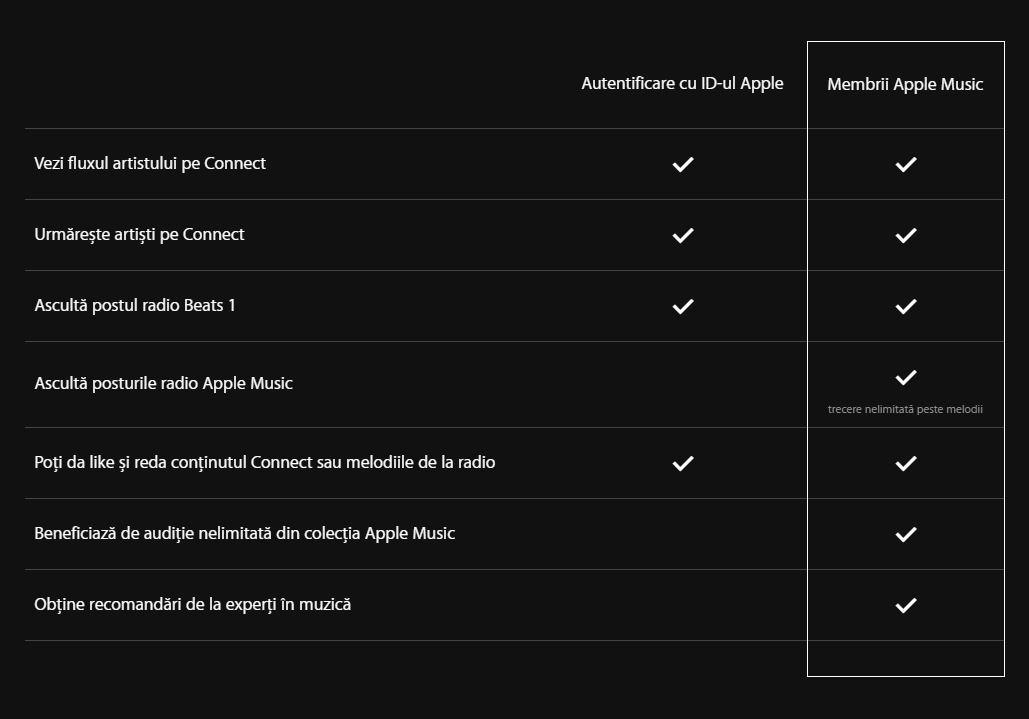 Apple Music beneficii Romania 1 septembrie