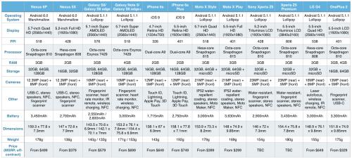 Google Nexus 5X Nexus 6P vs concurenta