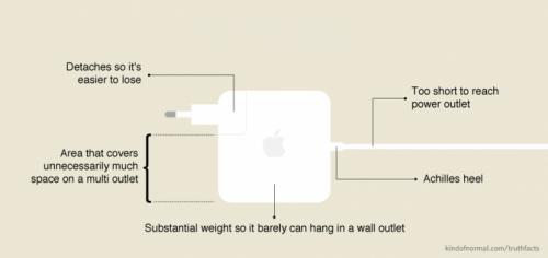 adevar incarcator Mac iPad