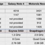 benchmark iPhone 6S Samsung Galaxy S6