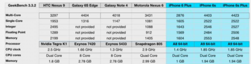 benchmark iPhone 6S Samsung Galaxy S6