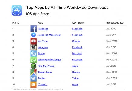 cele mai populare aplicatii iPhone si iPad