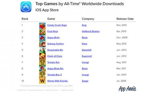 cele mai populare jocuri iPhone si iPad
