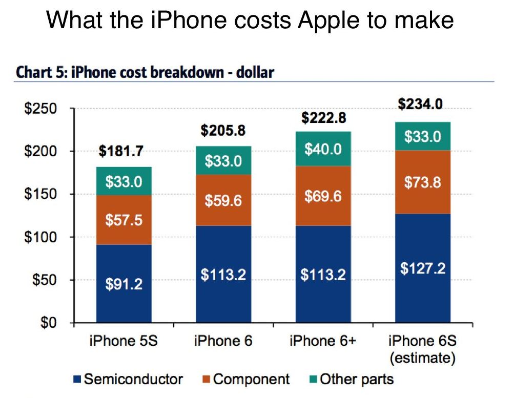 cost productie iPhone 6S