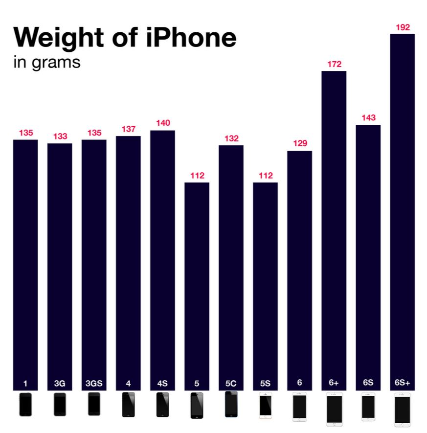 greutate iPhone-uri