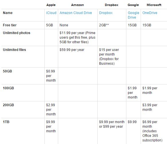 iCloud vs Dropbox vs Google Drive vs OneDrive