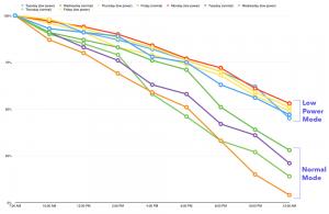 iOS 9 Mod Consum Redus beneficii pornit permanent