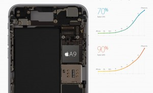iPhone 6S si iPhone 6S Plus 2 GB RAM