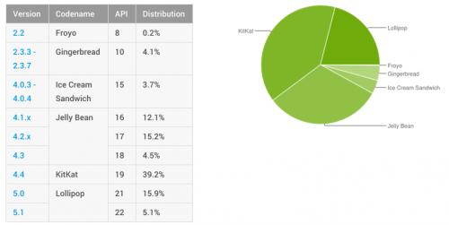 rata adoptie Android