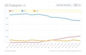 rata adoptie iOS 9