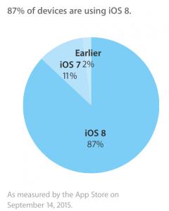 rata adoptie ios 8 inaintea iOS 9