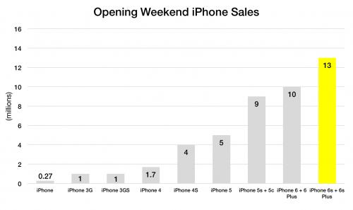 record vanzari iPhone 6S