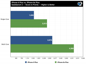test performante iPhone 6S Plus si iPhone 6