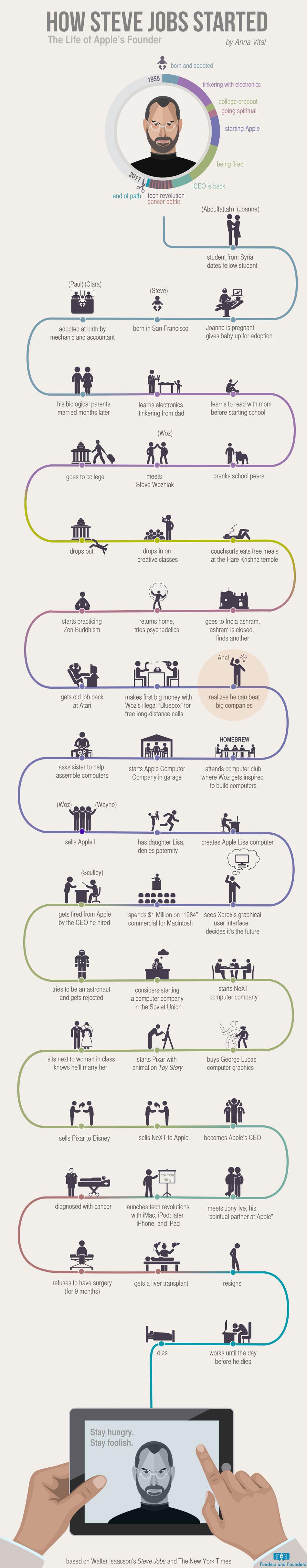 viata lui Steve Jobs infografic