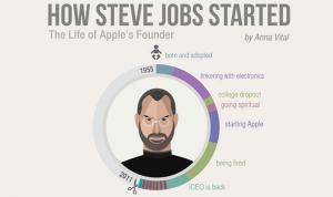 viata steve Jobs