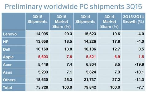 Mac crestere vanzari globale