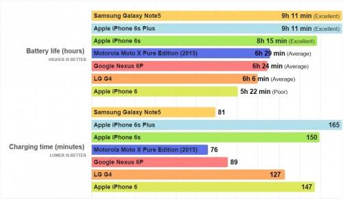 autonomia bateriei Google Nexus 6P 1