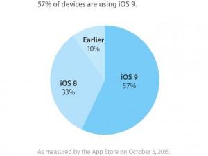 iOS 9 instalat pe peste jumatate din iPhone, iPad iPod Touch