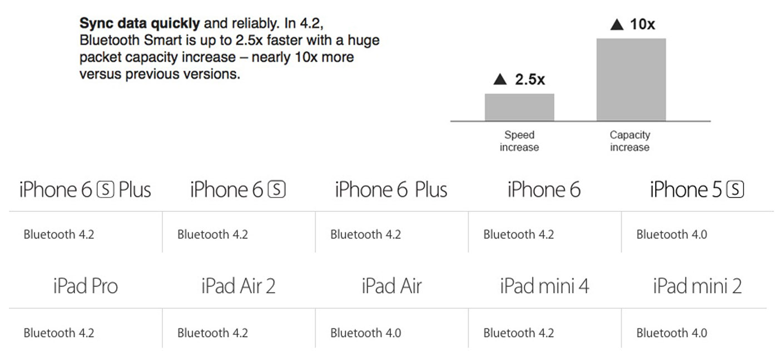 iPhone 6S Bluetooth 4.2
