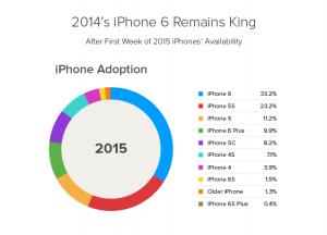 iPhone 6S patru ori mai popular iPhone 6S Plus