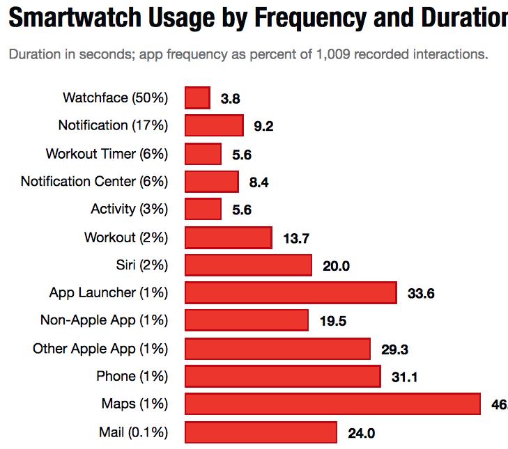 Apple Watch utilizare smartwatch