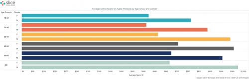 batranii cumpara cele mai multe produse Apple 1