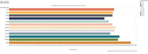 batranii cumpara cele mai multe produse Apple 2