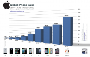 evolutie vanzari iPhone