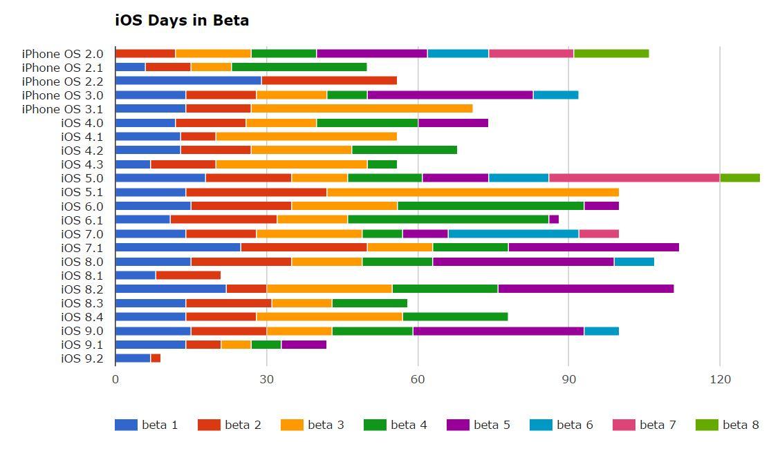 iOS 9 perioada testare beta