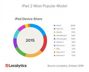 iPad 2 cel mai popular model
