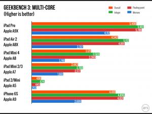 iPad Pro procesor 2.25 GHz cel mai rapid