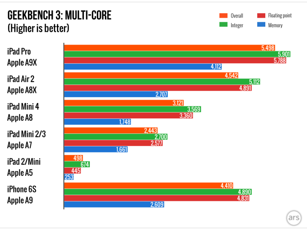 iPad Pro procesor 2.25 GHz cel mai rapid 1