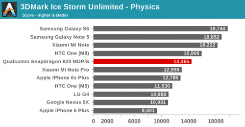 Exynos 8890 vs Apple A9 3