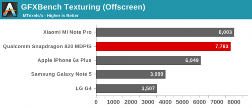 Exynos 8890 vs Apple A9 7