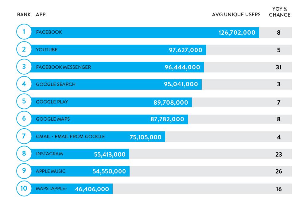 cele mai folosite aplicatii 2015