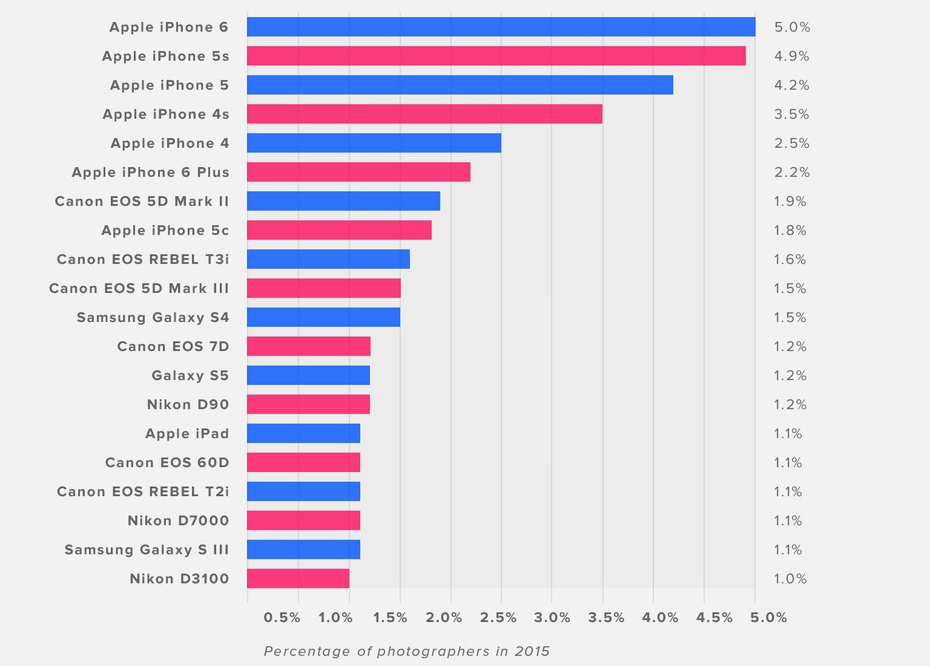 iphone popularitate flickr