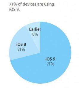 rata adoptie iOS 9 dezamagire