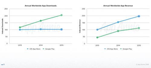 App Store profitabil Google Play 1