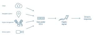 Bosch pedala masina inteligenta 3